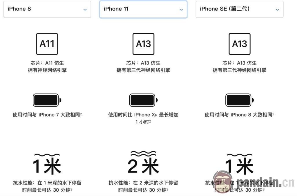 iPhone SE与iPhone 11